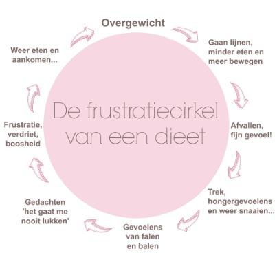 frustratiecirkel van een dieet
